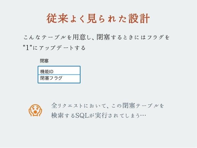 """従来よく見られた設計 こんなテーブルを用意し、閉塞するときにはフラグを """"1""""にアップデートする 全リクエストにおいて、この閉塞テーブルを 検索するSQLが実行されてしまう… 機能ID 閉塞フラグ 閉塞 �"""