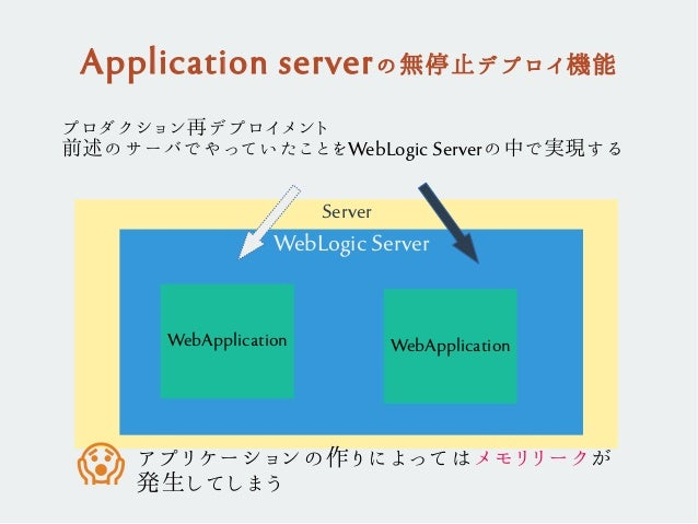 Application serverの無停止デプロイ機能 Server WebLogic Server WebApplication WebApplication プロダクション再デプロイメント 前述のサーバでやっていたことをWebLogic ...