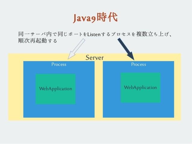 Server Java9時代 Process WebApplication Process WebApplication 同一サーバ内で同じポートをListenするプロセスを複数立ち上げ、 順次再起動する