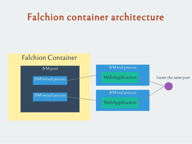 Falchion Container Falchion container architecture JVM real process WebApplication JVM pool JVM virtual process JVM virtua...