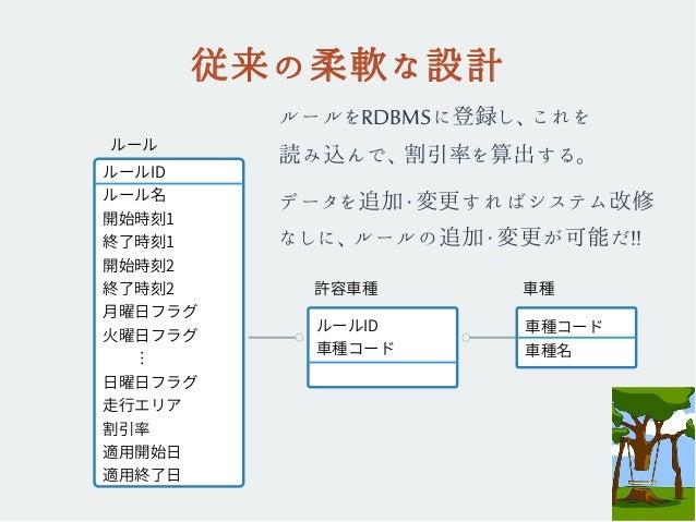 従来の柔軟な設計 ルールをRDBMSに登録し、これを 読み込んで、割引率を算出する。 データを追加・変更すればシステム改修 なしに、ルールの追加・変更が可能だ!! ルールID ルール名 開始時刻1 終了時刻1 開始時刻2 終了時刻2 月曜日フラ...