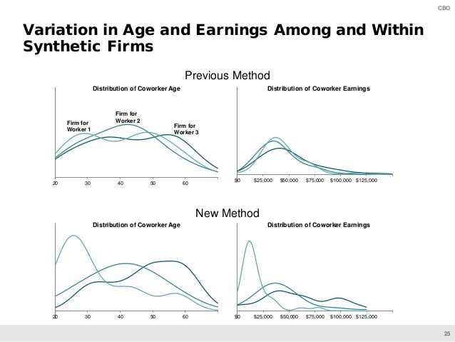 25 CBO Previous Method New Method Variation in Age and Earnings Among and Within Synthetic Firms 20 30 40 50 60 Distributi...