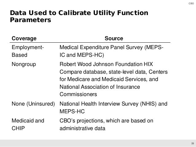 28 CBO Data Used to Calibrate Utility Function Parameters Coverage Source Employment- Based Medical Expenditure Panel Surv...