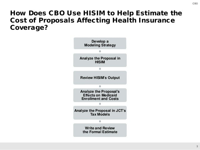 3 CBO How Does CBO Use HISIM to Help Estimate the Cost of Proposals Affecting Health Insurance Coverage? Develop a Modelin...