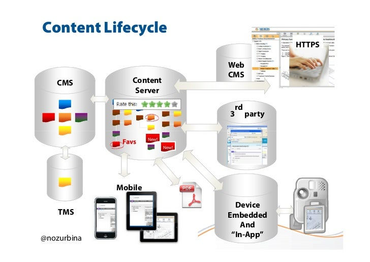 Content Lifecycle                                                     HTTPS                                    Web        ...