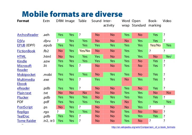 Mobile formats are diverseFormat         Extn         DRM Image    Table     Sound Inter-         Word Open     Book- Vide...