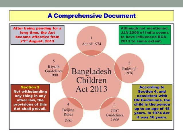 Child rights based juvenile justice system in bangladesh