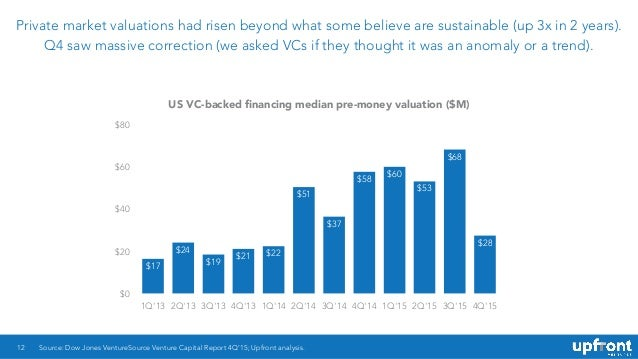 Private market valuations had risen beyond what some believe are sustainable (up 3x in 2 years). Q4 saw massive correction...