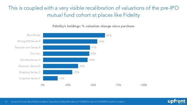 This is coupled with a very visible recalibration of valuations of the pre-IPO mutual fund cohort at places like Fidelity ...