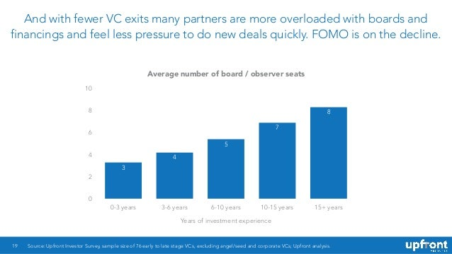 And with fewer VC exits many partners are more overloaded with boards and financings and feel less pressure to do new deal...