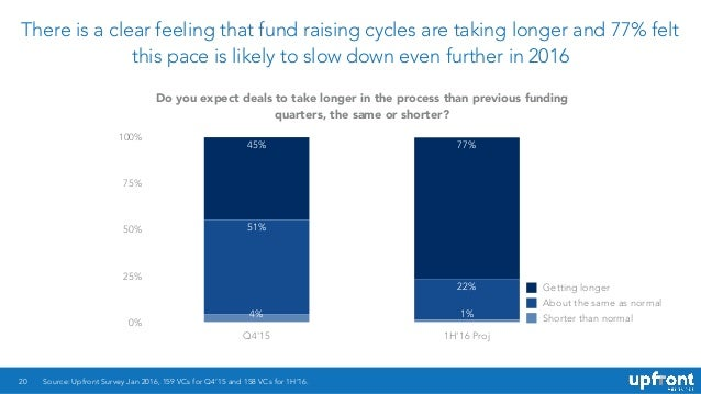 There is a clear feeling that fund raising cycles are taking longer and 77% felt this pace is likely to slow down even fur...