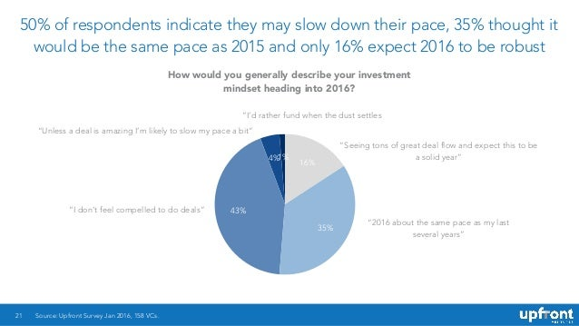 50% of respondents indicate they may slow down their pace, 35% thought it would be the same pace as 2015 and only 16% expe...