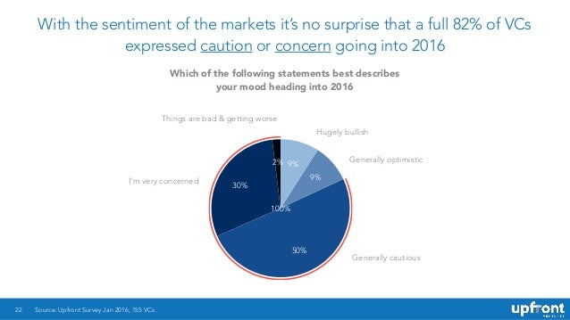With the sentiment of the markets it's no surprise that a full 82% of VCs expressed caution or concern going into 2016 22 ...