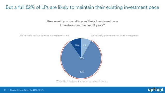 But a full 82% of LPs are likely to maintain their existing investment pace 27 10% 82% 8% Source: Upfront Survey Jan 2016,...