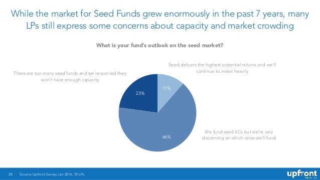 While the market for Seed Funds grew enormously in the past 7 years, many LPs still express some concerns about capacity a...