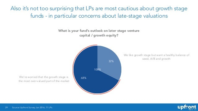 Also it's not too surprising that LPs are most cautious about growth stage funds - in particular concerns about late-stage...