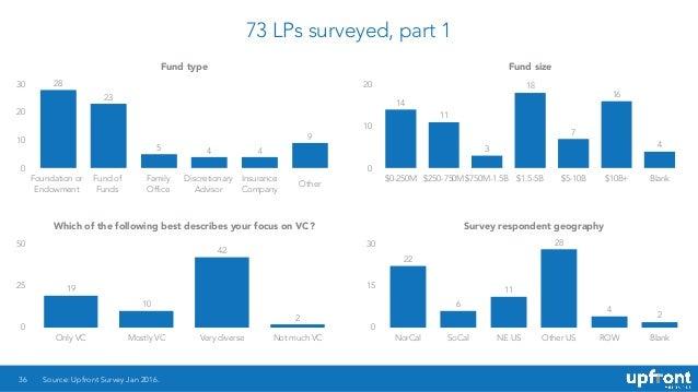 73 LPs surveyed, part 1 36 Fund type 0 10 20 30 9 445 23 28 Fund size 0 10 20 $0-250M $250-750M $750M-1.5B $1.5-5B $5-10B ...