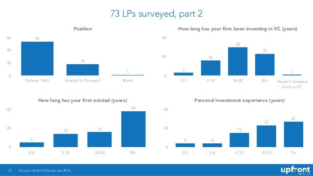 73 LPs surveyed, part 2 37 Position 0 20 40 60 Partner / MD Analyst to Principal Blank 1 18 54 How long has your firm been ...