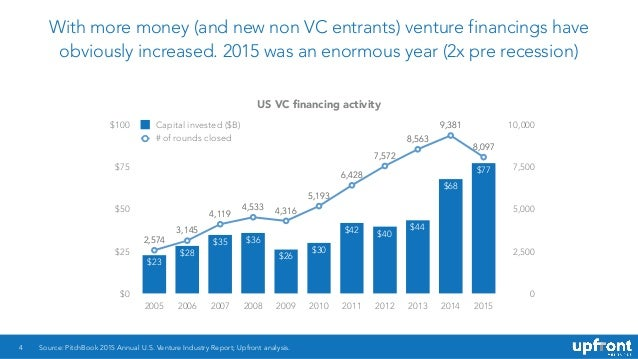 With more money (and new non VC entrants) venture financings have obviously increased. 2015 was an enormous year (2x pre r...