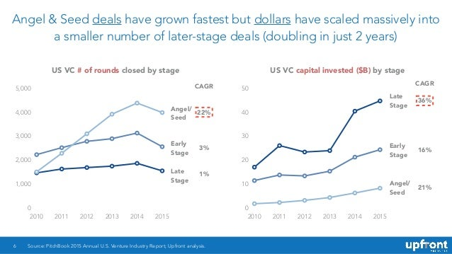 Angel & Seed deals have grown fastest but dollars have scaled massively into a smaller number of later-stage deals (doubli...