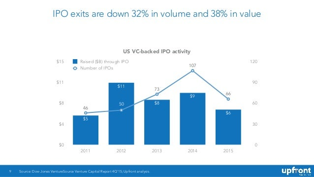 What is a ipo exit in startup