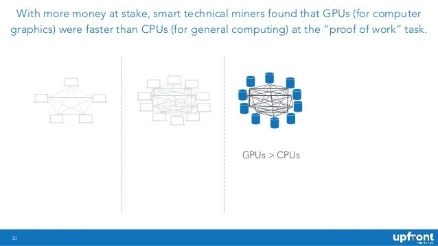 30 With more money at stake, smart technical miners found that GPUs (for computer graphics) were faster than CPUs (for gen...