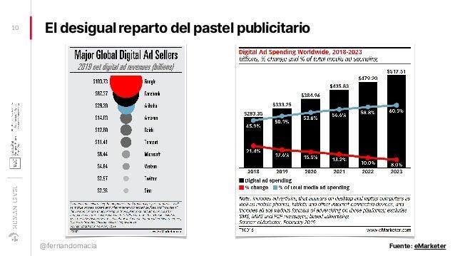 El desigual reparto del pastel publicitario10 @fernandomacia Fuente: eMarketer