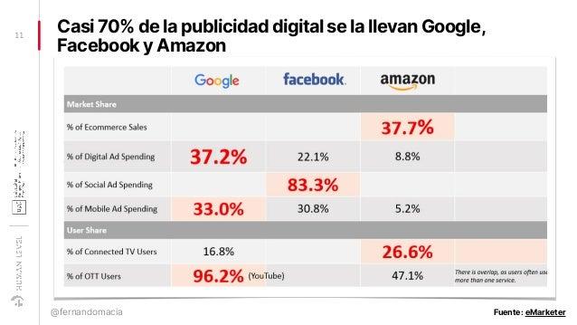 Casi 70% de la publicidad digital se la llevan Google, Facebook y Amazon 11 @fernandomacia Fuente: eMarketer