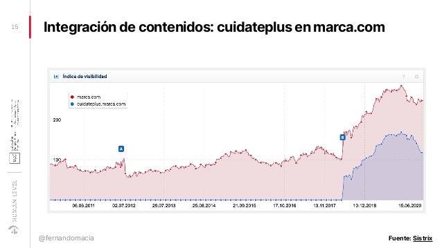 Integración de contenidos: cuidateplus en marca.com15 @fernandomacia Fuente: Sistrix