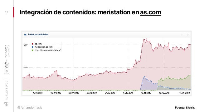 Integración de contenidos: meristation en as.com17 @fernandomacia Fuente: Sistrix