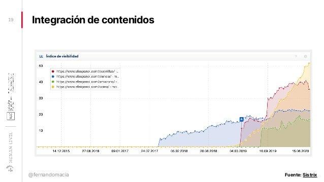 Integración de contenidos19 @fernandomacia Fuente: Sistrix