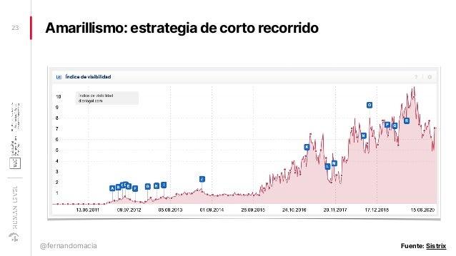Amarillismo: estrategia de corto recorrido23 @fernandomacia Fuente: Sistrix