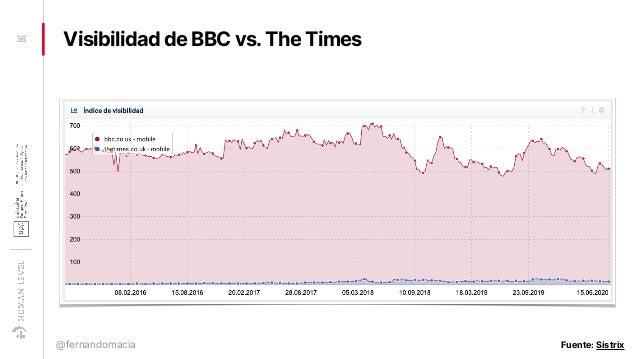 Visibilidad de BBC vs.The Times36 @fernandomacia Fuente: Sistrix