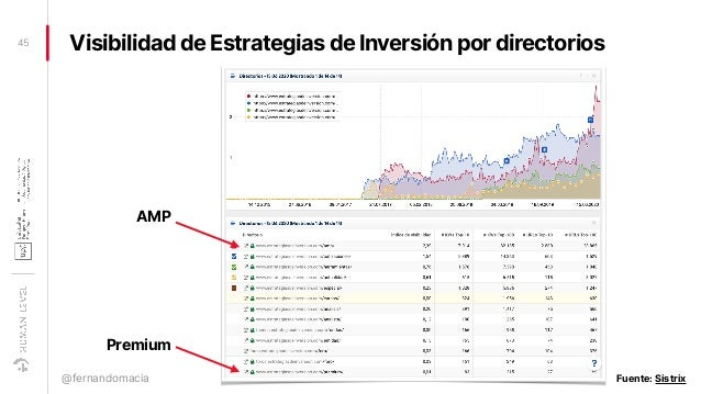 Visibilidad de Estrategias de Inversión por directorios45 @fernandomacia Fuente: Sistrix AMP Premium