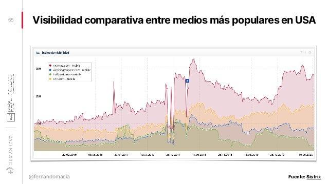 Visibilidad comparativa entre medios más populares en USA65 @fernandomacia Fuente: Sistrix