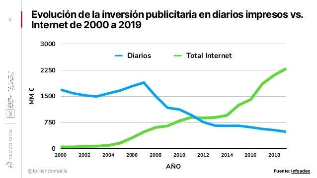 Evolución de la inversión publicitaria en diarios impresos vs. Internet de 2000 a 2019 8 @fernandomacia MM€ 0 750 1500 225...