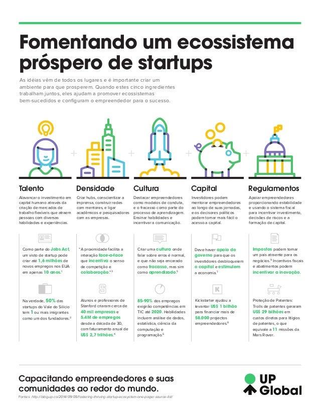 Fomentando um ecossistema  próspero de startups  As idéias vêm de todos os lugares e é importante criar um  ambiente para ...