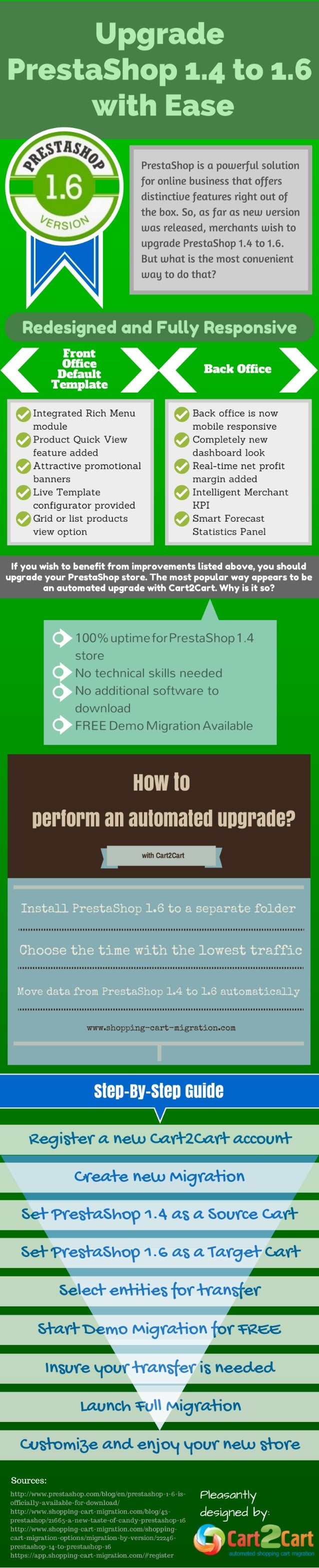 How To Upgrade PrestaShop 1.4 To 1.6 With Ease