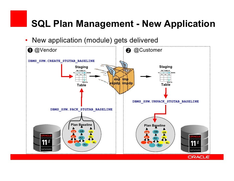 sql loader case studies in oracle Oracle has provided 11 case studies and they where you want sqlloader to be started example: oracle_home=/u01 sqlnet connection.