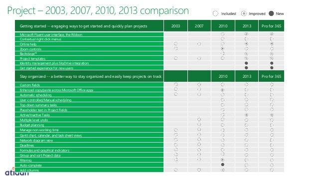 Upgrade to microsoft project 2013 from atidan - Office pro plus 2013 comparison ...