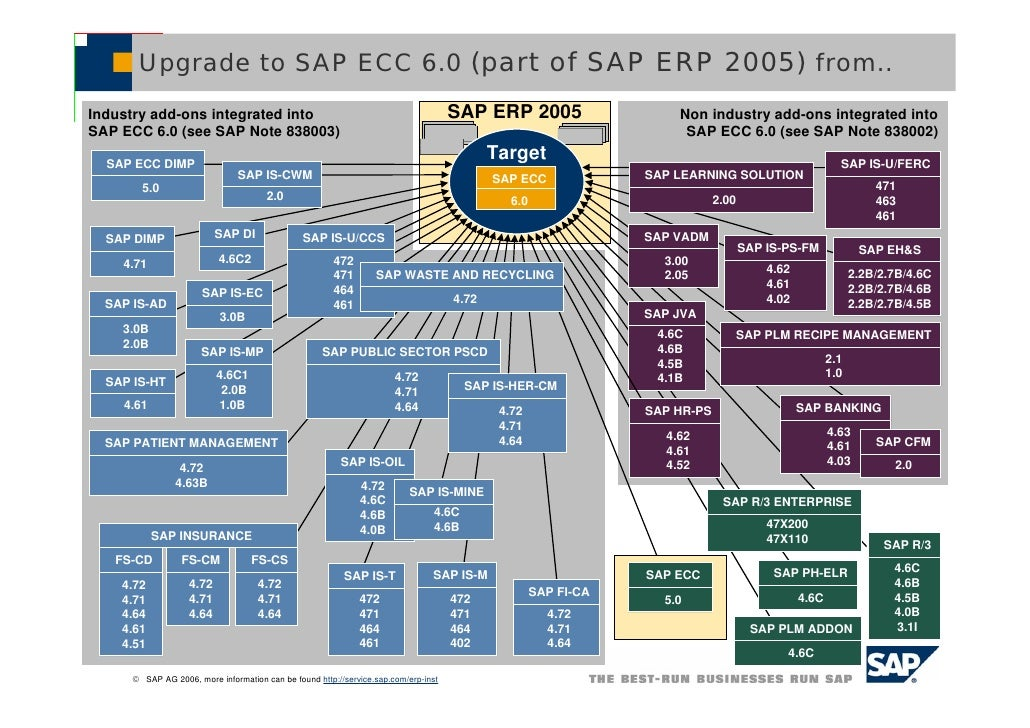 Upgrade To Sap Ecc 6 From Short Overview