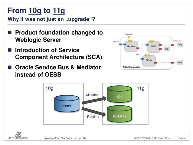 Oracle 11g To 12c Upgrade Checklist