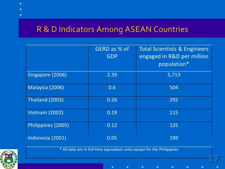 R & D Indicators Among ASEAN Countries<br />17<br />