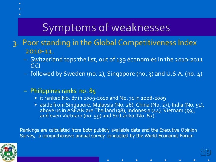 Symptoms of weaknesses<br />3.  Poor standing in the Global Competitiveness Index 2010-11.<br />Switzerland tops the list,...