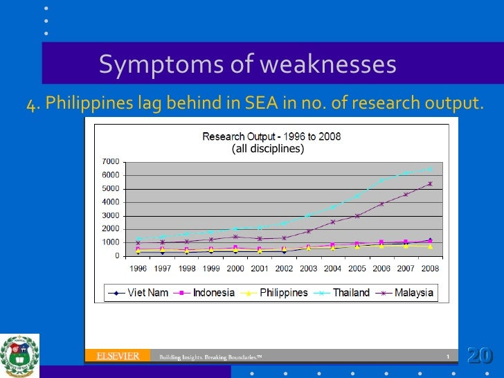Symptoms of weaknesses<br />4. Philippines lag behind in SEA in no. of research output.<br />(all disciplines)<br />20<br />