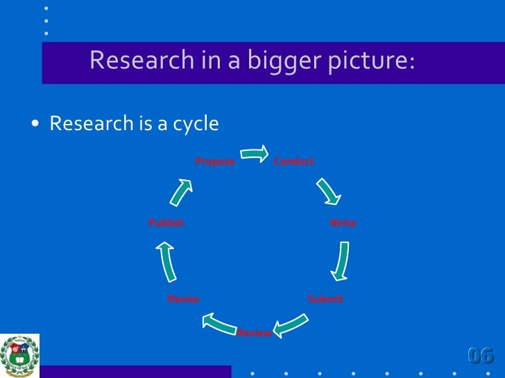 Research in a bigger picture:<br />Research is a cycle<br />06<br />