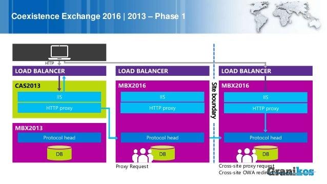 Upgrading to Exchange 2016