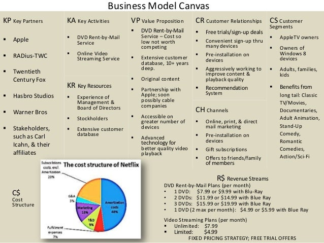 netflix a case analysis essay Netflix case study essay sample i introduction the movie rental industry has become one of the most competitive industries, and is largely dependent on advanced technology and content rights management.