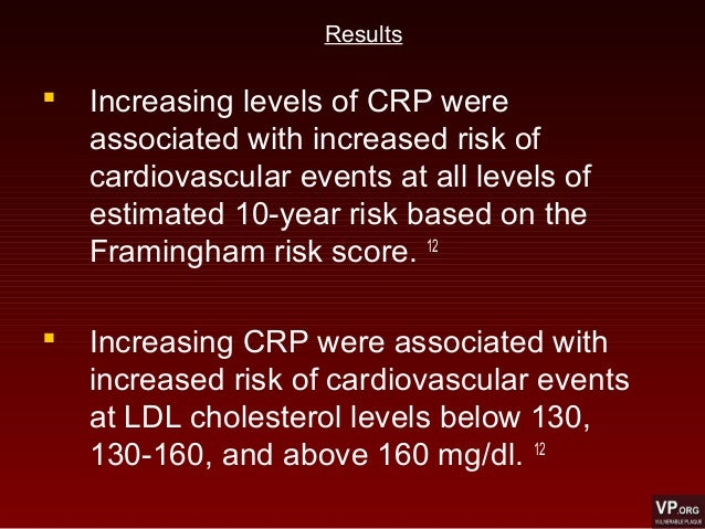  Increasing levels of CRP were associated with increased risk of cardiovascular events at all levels of estimated 10-year...