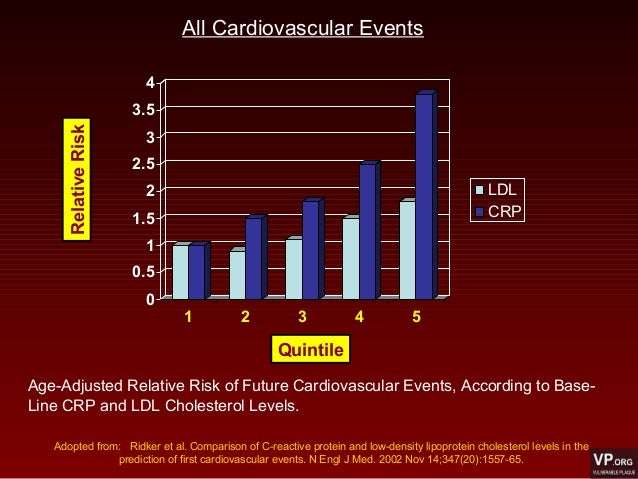 0 0.5 1 1.5 2 2.5 3 3.5 4 1 2 3 4 5 LDL CRP Quintile RelativeRisk All Cardiovascular Events Age-Adjusted Relative Risk of ...